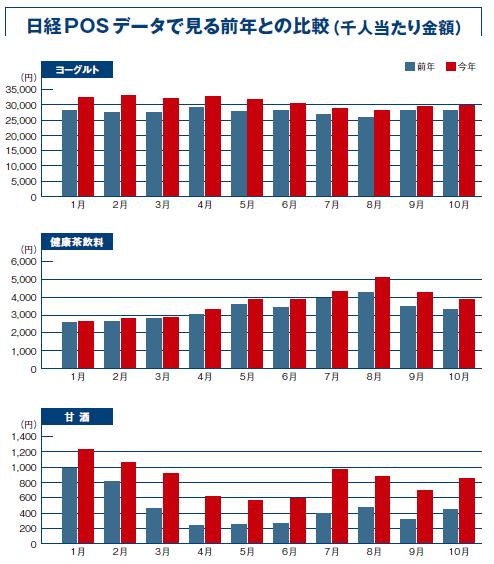 【分析事例】カテゴリーで見る、健康・美容関連市場の行方