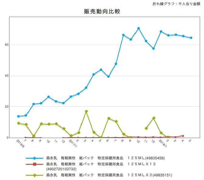 発売20年「森永乳業 毎朝爽快」ピンクに刷新で売上げ3倍